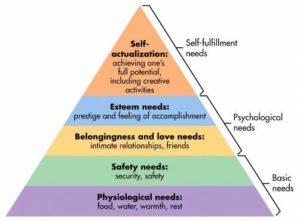 http://www.simplypsychology.org/maslow-pyramid.jpg